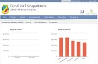 Portal da Transparência presta contas à população